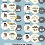 La Liga de los Fans: quién es el futbolista más popular del Real Madrid