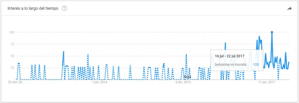 benzema vs morata google trends